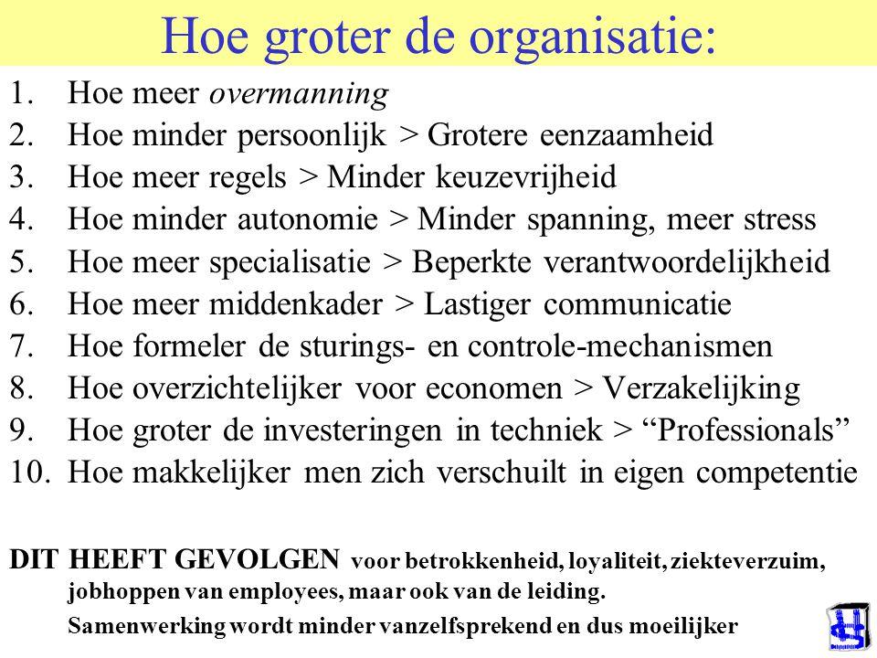 Hoe groter de organisatie: 1.Hoe meer overmanning 2.Hoe minder persoonlijk > Grotere eenzaamheid 3.Hoe meer regels > Minder keuzevrijheid 4.Hoe minder autonomie > Minder spanning, meer stress 5.Hoe meer specialisatie > Beperkte verantwoordelijkheid 6.Hoe meer middenkader > Lastiger communicatie 7.Hoe formeler de sturings- en controle-mechanismen 8.Hoe overzichtelijker voor economen > Verzakelijking 9.Hoe groter de investeringen in techniek > Professionals 10.Hoe makkelijker men zich verschuilt in eigen competentie DIT HEEFT GEVOLGEN voor betrokkenheid, loyaliteit, ziekteverzuim, jobhoppen van employees, maar ook van de leiding.
