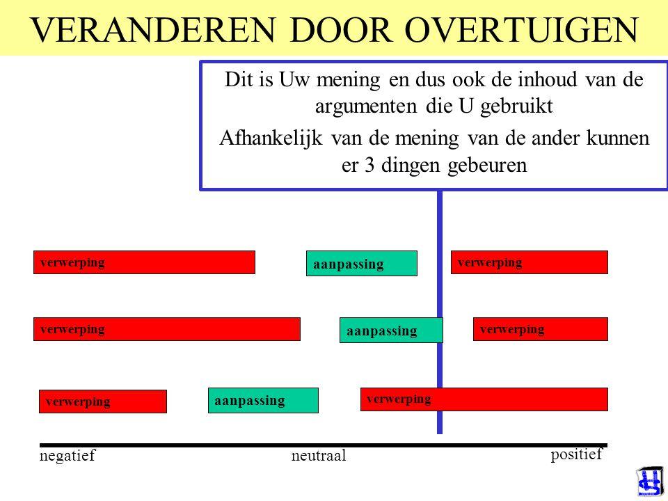 VERANDEREN DOOR OVERTUIGEN verwerping aanpassing verwerping aanpassing negatief positief neutraal Dit is Uw mening en dus ook de inhoud van de argumenten die U gebruikt Afhankelijk van de mening van de ander kunnen er 3 dingen gebeuren