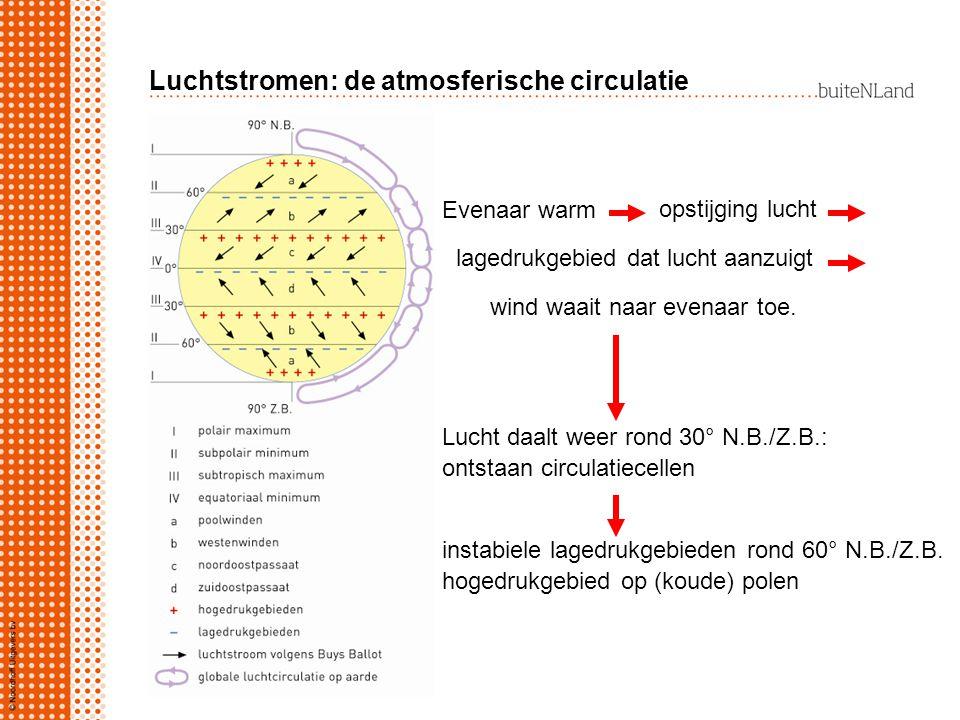 Luchtstromen: de atmosferische circulatie Evenaar warm Lucht daalt weer rond 30° N.B./Z.B.: ontstaan circulatiecellen instabiele lagedrukgebieden rond 60° N.B./Z.B.