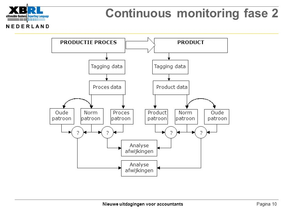 Pagina 10Nieuwe uitdagingen voor accountants Continuous monitoring fase 2 Proces data Product data PRODUCTIE PROCESPRODUCT Tagging data .