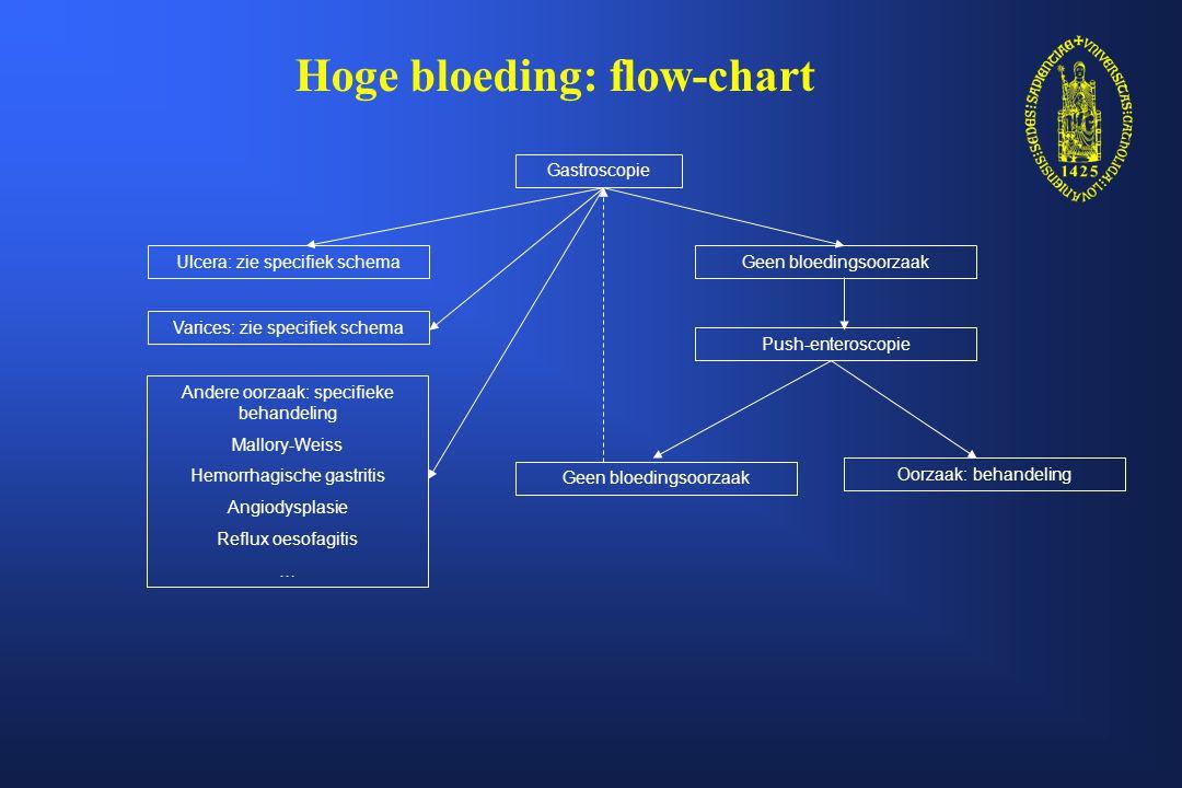 Peptisch ulcus: flow-chart Ulcus Hoog-risico stigma (actieve bloeding, visible vessel) Hemostase Rescue therapie: Arterio/heelkunde Persisterend bloeden Ulcus met klonter Laag-risico stigma (zwart beslag, zuivere bodem) Endoscopische therapieSpoelen Rebleeding:second look gastroscopie (terug naar top) rescue therapie (arterio/heelkunde) Hoge dosis PPI IV HP eradicatie zo HP+ Second look gastroscopie.