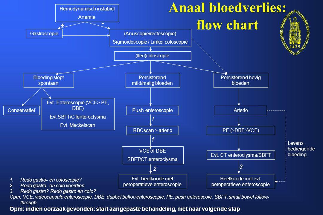 Ferriprieve anemie: flow-chart Gastroscopie + biopsies Ileocoloscopie Ijzersubstitutie kuur VCE Opm: indien oorzaak gevonden/anemie opgelost: niet naar volgende stap SBFT / CTenteroclysma Mede afhankelijk van: leeftijd andere symptomen DBE