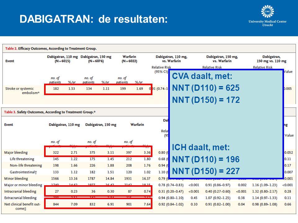 DABIGATRAN: de resultaten: CVA daalt, met: NNT (D110) = 625 NNT (D150) = 172 ICH daalt, met: NNT (D110) = 196 NNT (D150) = 227