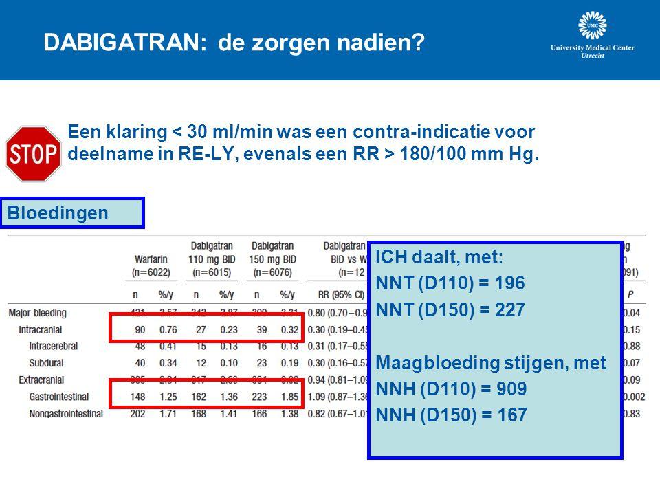 DABIGATRAN: de zorgen nadien? Een klaring 180/100 mm Hg. Bloedingen ICH daalt, met: NNT (D110) = 196 NNT (D150) = 227 Maagbloeding stijgen, met NNH (D