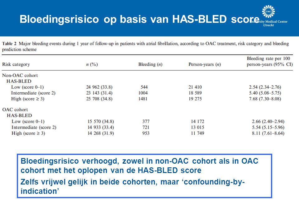 Bloedingsrisico op basis van HAS-BLED score Bloedingsrisico verhoogd, zowel in non-OAC cohort als in OAC cohort met het oplopen van de HAS-BLED score