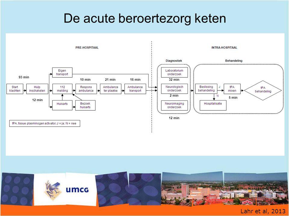 De acute beroertezorg keten Lahr et al, 2013 93 min 12 min 10 min21 min16 min32 min 2 min 12 min 5 min
