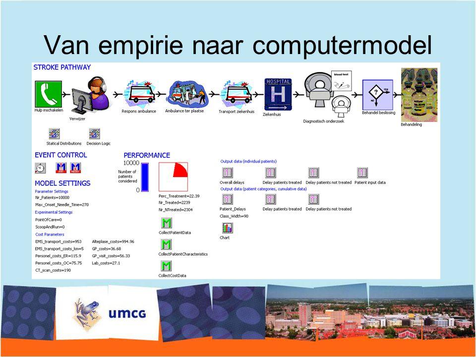 Van empirie naar computermodel