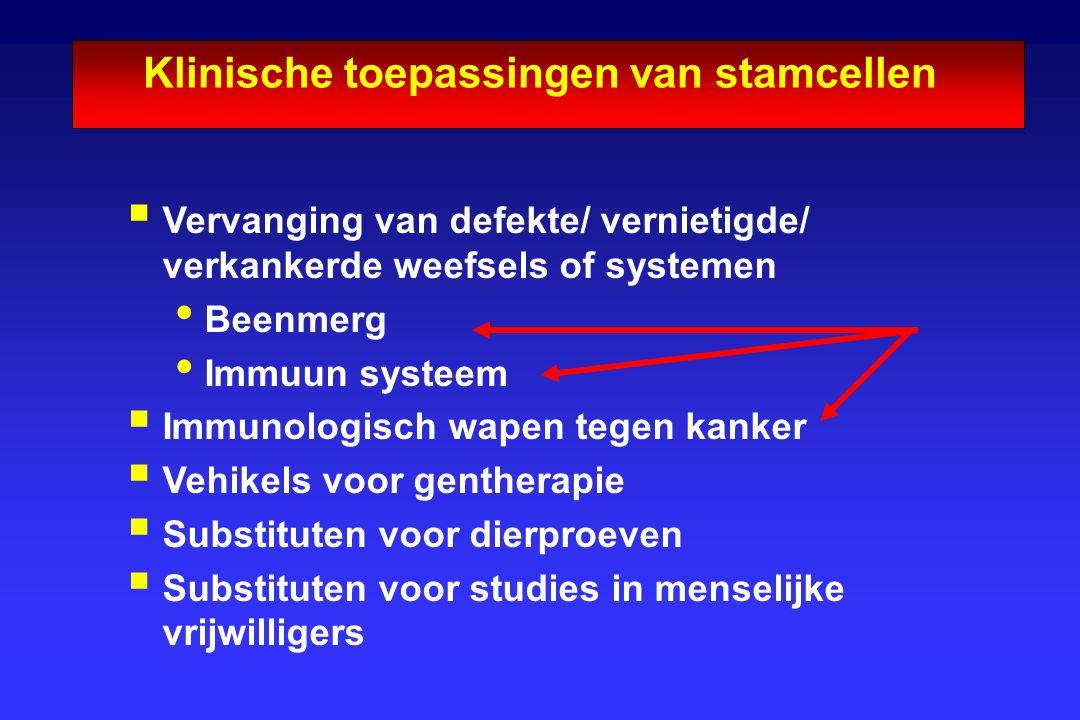 Klinische toepassingen van stamcellen  Vervanging van defekte/ vernietigde/ verkankerde weefsels of systemen Beenmerg Immuun systeem  Immunologisch