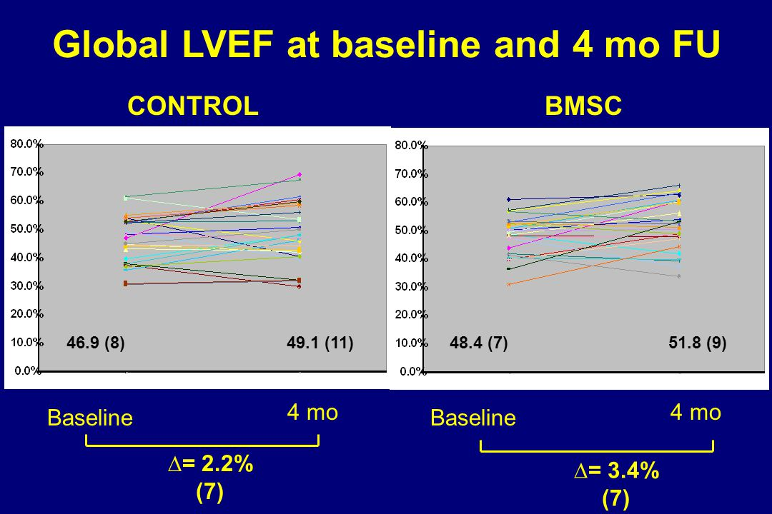 Global LVEF at baseline and 4 mo FU 46.9 (8)48.4 (7)  = 2.2% (7) 51.8 (9)49.1 (11) CONTROLBMSC Baseline  = 3.4% (7) 4 mo