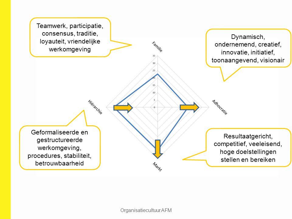 Organisatiecultuur AFM Teamwerk, participatie, consensus, traditie, loyauteit, vriendelijke werkomgeving Geformaliseerde en gestructureerde werkomgevi