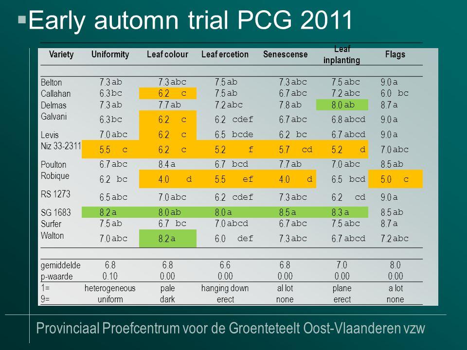 Provinciaal Proefcentrum voor de Groenteteelt Oost-Vlaanderen vzw  Early automn trial PCG 2011 VarietyUniformityLeaf colourLeaf ercetionSenescense Leaf inplanting Flags Belton 7.3 ab 7.3 abc 7.5 ab 7.3 abc 7.5 abc 9.0 a Callahan 6.3 bc 6.2 c 7.5 ab 6.7 abc 7.2 abc 6.0 bc Delmas 7.3 ab 7.7 ab 7.2 abc 7.8 ab 8.0 ab 8.7 a Galvani 6.3 bc 6.2 c cdef 6.7 abc 6.8 abcd 9.0 a Levis 7.0 abc 6.2 c 6.5 bcde 6.2 bc 6.7 abcd 9.0 a Niz 33-2311 5.5 c 6.2 c 5.2 f 5.7 cd 5.2 d 7.0 abc Poulton 6.7 abc 8.4 a 6.7 bcd 7.7 ab 7.0 abc 8.5 ab Robique 6.2 bc 4.0 d 5.5 ef 4.0 d 6.5 bcd 5.0 c RS 1273 6.5 abc 7.0 abc 6.2 cdef 7.3 abc 6.2 cd 9.0 a SG 1683 8.2 a 8.0 ab 8.0 a 8.5 a 8.3 a 8.5 ab Surfer 7.5 ab 6.7 bc 7.0 abcd 6.7 abc 7.5 abc 8.7 a Walton 7.0 abc 8.2 a 6.0 def 7.3 abc 6.7 abcd 7.2 abc gemiddelde6.8 6.66.87.08.0 p-waarde 0.100.00 1=heterogeneouspalehanging downal lotplanea lot 9=uniformdarkerectnoneerectnone