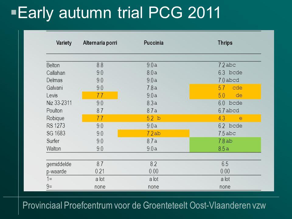Provinciaal Proefcentrum voor de Groenteteelt Oost-Vlaanderen vzw  Early autumn trial PCG 2011 VarietyAlternaria porriPucciniaThrips Belton 8.89.0 a 7.2 abc Callahan 9.08.0 a 6.3 bcde Delmas 9.0 a 7.0 abcd Galvani 9.07.8 a 5.7 cde Levis 7.79.0 a 5.0 de Niz 33-2311 9.08.3 a 6.0 bcde Poulton 8.7 a 6.7 abcd Robique 7.75.2 b 4.3 e RS 1273 9.0 a 6.2 bcde SG 1683 9.07.2 ab 7.5 abc Surfer 9.08.7 a 7.8 ab Walton 9.0 a 8.5 a gemiddelde8.78.26.5 p-waarde 0.210.00 1=a lot 9=none