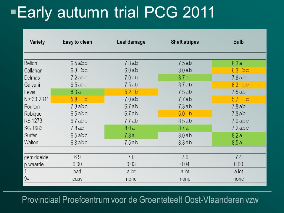 Provinciaal Proefcentrum voor de Groenteteelt Oost-Vlaanderen vzw  Early autumn trial PCG 2011 VarietyEasy to cleanLeaf damageShaft stripesBulb Belton 6.5 abc 7.3 ab 7.5 ab 8.3 a Callahan 6.3 bc 6.0 ab 8.0 ab 6.3 bc Delmas 7.2 abc 7.0 ab 8.7 a 7.8 ab Galvani 6.5 abc 7.5 ab 8.7 ab 6.3 bc Levis 8.3 a 5.2 b 7.5 ab 7.5 ab Niz 33-2311 5.8 c 7.0 ab 7.7 ab 5.7 c Poulton 7.3 abc 6.7 ab 7.3 ab 7.8 ab Robique 6.5 abc 6.7 ab 6.0 b 7.8 ab RS 1273 6.7 abc 7.7 ab 8.5 ab 7.0 abc SG 1683 7.8 ab 8.0 a 8.7 a 7.2 abc Surfer 6.5 abc 7.8 a 8.0 ab 8.2 a Walton 6.8 abc 7.5 ab 8.3 ab 8.5 a gemiddelde6.97.07.97.4 p-waarde 0.000.030.040.00 1=bada lot 9=easynone