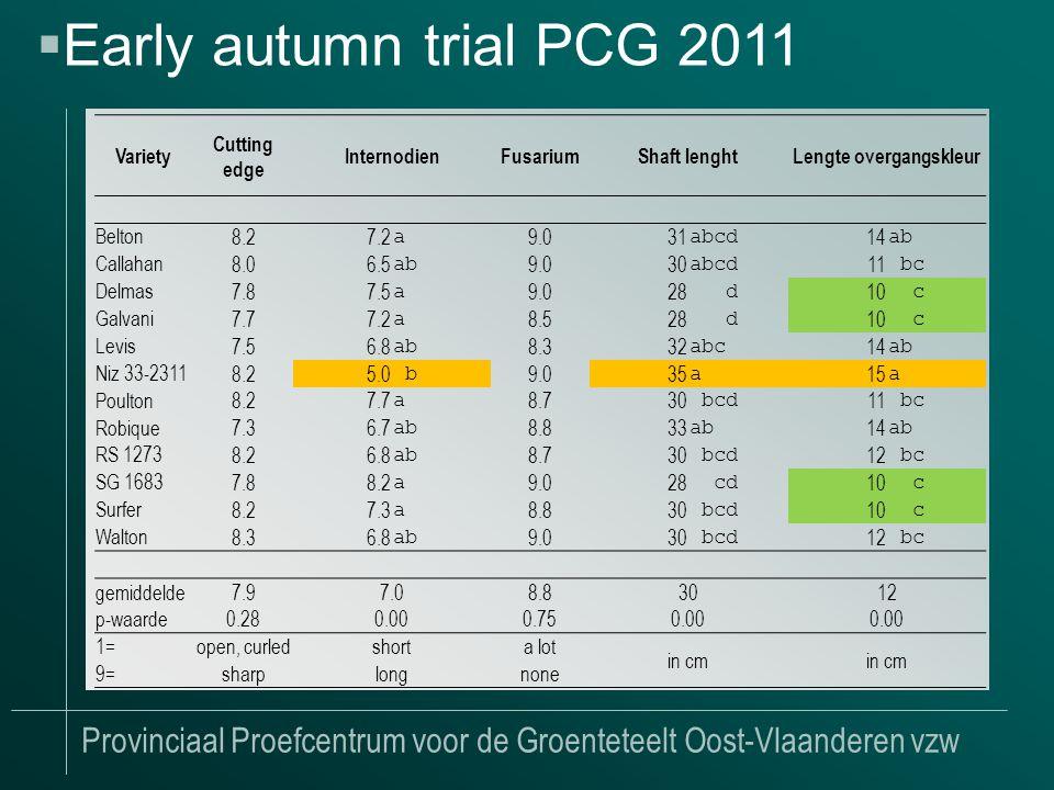 Provinciaal Proefcentrum voor de Groenteteelt Oost-Vlaanderen vzw  Early autumn trial PCG 2011 Variety Cutting edge InternodienFusariumShaft lenghtLengte overgangskleur Belton 8.27.2 a 9.031 abcd 14 ab Callahan 8.06.5 ab 9.030 abcd 11 bc Delmas 7.87.5 a 9.028 d 10 c Galvani 7.77.2 a 8.528 d 10 c Levis 7.56.8 ab 8.332 abc 14 ab Niz 33-2311 8.25.0 b 9.035 a 15 a Poulton 8.27.7 a 8.730 bcd 11 bc Robique 7.36.7 ab 8.833 ab 14 ab RS 1273 8.26.8 ab 8.730 bcd 12 bc SG 1683 7.88.2 a 9.028 cd 10 c Surfer 8.27.3 a 8.830 bcd 10 c Walton 8.36.8 ab 9.030 bcd 12 bc gemiddelde7.97.08.83012 p-waarde 0.280.000.750.00 1=open, curledshorta lot in cm 9=sharplongnone