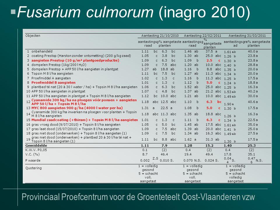 Provinciaal Proefcentrum voor de Groenteteelt Oost-Vlaanderen vzw  Fusarium culmorum (inagro 2010) ObjectenAantasting 21/10/2010Aantasting 22/02/2011Aantasting 31/03/2011 aantastingsg raad % aangetaste planten aantastingsg raad % aangetaste planten aantastingsgra ad % aangetaste planten 1onbehandeld1.11 bc6.3 bc1.46ab37.5a 1.61 ab 40.0a 2coating Prestop (Harston zonder ontsmetting) (200 g/kg zaad)1.05 c3.8 bc1.30ab25.0abc 1.26 b 23.8a 3aangieten Prestop (10 g/m² plantgoedproductie)1.09 c6.3 bc1.09 b2.5 c 1.30 b 23.8a 4dompelen Prestop (1kg/200 l H 2 O)1.09 c7.5abc1.20ab10.0abc 1.40 b 28.8a 5dompelen Prestop + APP 50 l/ha aangieten in plantgat1.27ab18.8ab1.16 b8.8abc 1.35 b 20.0a 6Topsin M 8 l/ha aangieten1.11 bc7.5 bc1.27ab11.3abc 1.34 b 20.0a 7Proefmiddel A aangieten1.02 c1.3 c1.16 b11.3abc 1.25 b 17.5a 8Proefmiddel B aangieten1.01 c1.3 c1.12 b5.0 c 1.24 b 18.8a 9plantbed té nat (20 à 30 l water / ha) + Topsin M 8 l/ha aangieten1.06 c6.3 bc1.52ab25.0abc 1.25 b 16.3a 10APP 50 l/ha aangieten in plantgat1.07 c4.8 bc1.37ab21.2abc 1.53 ab 40.2a 11APP 50 l/ha aangieten in plantgat + Topsin M 8 l/ha aangieten1.12 bc10.0abc1.21ab10.0abc 1.49 ab 30.0a 12 Cyanamide 300 kg/ha na ploegen vóór ponsen + aangieten APP 50 l/ha + Topsin M 8 l/ha 1.18abc12.5abc1.10 b6.3 bc 1.90 a 40.6a 13MYC 800 aangieten 900 g/ha (4000 l water per ha)1.31a22.5a1.08 b5.0 c 1.30 b 17.5a 14 Cyanamide 300 kg/ha inwerken na ploegen voor planten + Topsin M 8 l/ha aangieten 1.18abc11.3abc1.35ab18.8abc 1.26 b 16.3a 15Mundial zaadcoating (+thiram) + Topsin M 8 l/ha aangieten1.01 c1.3 c1.11 b6.3 c 1.34 b 22.5a 16gras vroeg dood (9/07/2010) + Topsin 8 l/ha aangieten1.05 c5.0 bc1.45ab17.5abc 1.61 ab 35.0a 17gras laat dood (15/07/2010) + Topsin 8 l/ha aangieten1.09 c7.5abc1.39ab20.0abc 1.41 b 25.0a 18gras niet dood (onderwerken) + Topsin 8 l/ha aangieten (1)1.09 c7.5 bc1.34ab16.3abc 1.49 ab 27.5a 19 gras niet dood (onderwerken) + plantbed 20 à 30 l/ha té nat + Topsin 8 l/ha aangieten (1) 1.11 bc8.8abc1.62a31.3a