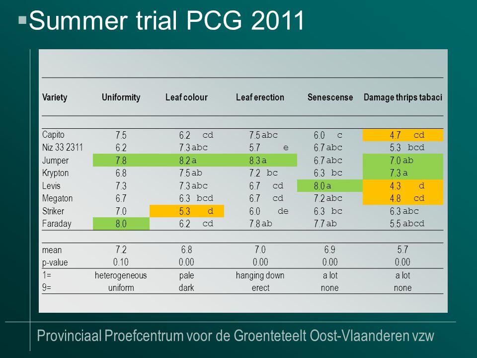 Provinciaal Proefcentrum voor de Groenteteelt Oost-Vlaanderen vzw  Summer trial PCG 2011 VarietyUniformityLeaf colourLeaf erectionSenescenseDamage thrips tabaci Capito 7.56.2 cd 7.5 abc 6.0 c 4.7 cd Niz 33 2311 6.27.3 abc 5.7 e 6.7 abc 5.3 bcd Jumper 7.88.2 a 8.3 a 6.7 abc 7.0 ab Krypton 6.87.5 ab 7.2 bc 6.3 bc 7.3 a Levis 7.3 abc 6.7 cd 8.0 a 4.3 d Megaton 6.76.3 bcd 6.7 cd 7.2 abc 4.8 cd Striker 7.05.3 d 6.0 de 6.3 bc 6.3 abc Faraday 8.06.2 cd 7.8 ab 7.7 ab 5.5 abcd mean7.26.87.06.95.7 p-value0.100.00 1=heterogeneouspalehanging downa lot 9=uniformdarkerectnone