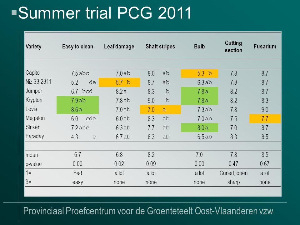 Provinciaal Proefcentrum voor de Groenteteelt Oost-Vlaanderen vzw  Summer trial PCG 2011 VarietyEasy to cleanLeaf damageShaft stripesBulb Cutting section Fusarium Capito 7.5 abc 7.0 ab 8.0 ab 5.3 b 7.88.7 Niz 33 2311 5.2 de 5.7 b 8.7 ab 6.3 ab 7.38.7 Jumper 6.7 bcd 8.2 a 8.3 b 7.8 a 8.28.7 Krypton 7.9 ab 7.8 ab 9.0 b 7.8 a 8.28.3 Levis 8.6 a 7.0 ab 7.0 a 7.3 ab 7.89.0 Megaton 6.0 cde 6.0 ab 8.3 ab 7.0 ab 7.57.7 Striker 7.2 abc 6.3 ab 7.7 ab 8.0 a 7.08.7 Faraday 4.3 e 6.7 ab 8.3 ab 6.5 ab 8.38.5 mean6.76.88.2 7.07.88.5 p-value0.000.020.09 0.000.470.67 1=Bada lot Curled, opena lot 9=easynone sharpnone