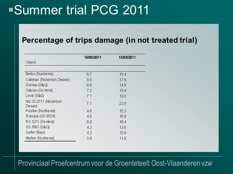 Provinciaal Proefcentrum voor de Groenteteelt Oost-Vlaanderen vzw Percentage of trips damage (in not treated trial)  Summer trial PCG 2011