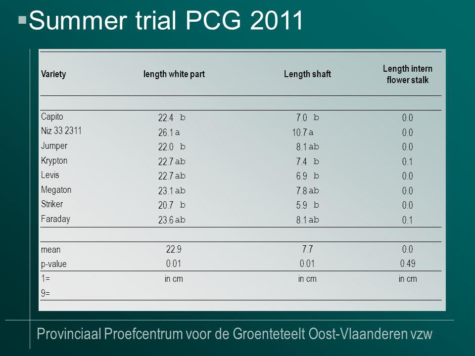 Provinciaal Proefcentrum voor de Groenteteelt Oost-Vlaanderen vzw  Summer trial PCG 2011 Varietylength white partLength shaft Length intern flower stalk Capito 22.4 b 7.0 b 0.0 Niz 33 2311 26.1 a 10.7 a 0.0 Jumper 22.0 b 8.1 ab 0.0 Krypton 22.7 ab 7.4 b 0.1 Levis 22.7 ab 6.9 b 0.0 Megaton 23.1 ab 7.8 ab 0.0 Striker 20.7 b 5.9 b 0.0 Faraday 23.6 ab 8.1 ab 0.1 mean22.97.70.0 p-value0.01 0.49 1=in cm 9=