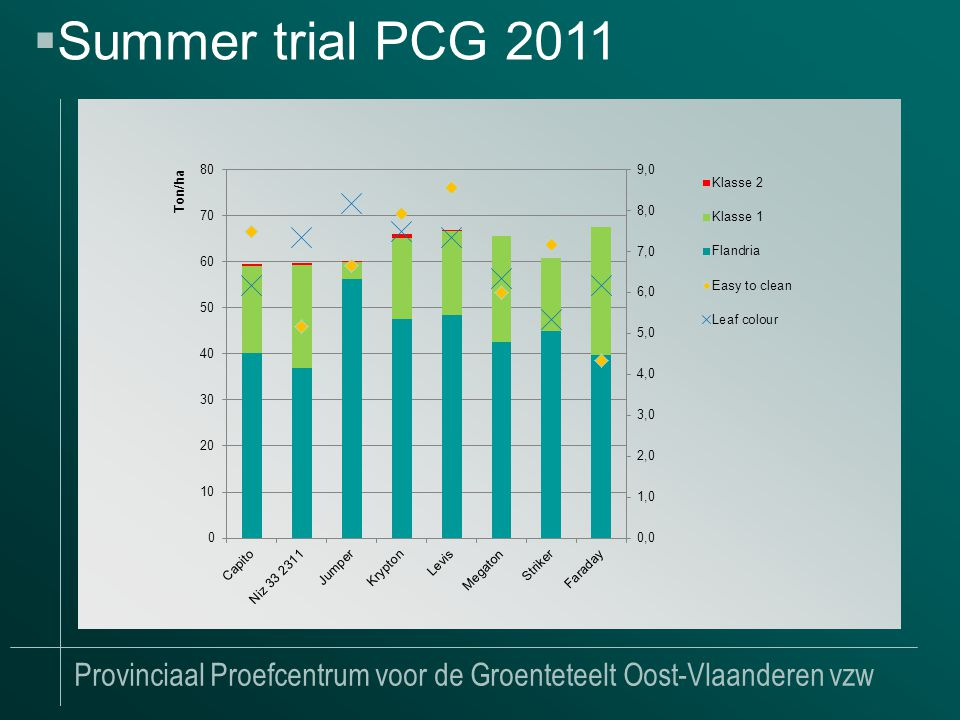 Provinciaal Proefcentrum voor de Groenteteelt Oost-Vlaanderen vzw Conclusions: +++Jumper, Krypton, Levis (trips --) ++Striker +Capito, Megaton -Faraday -- Niz33 2311 Seen in other trial at PCG: Capito strong against Psp  Summer trial PCG 2011
