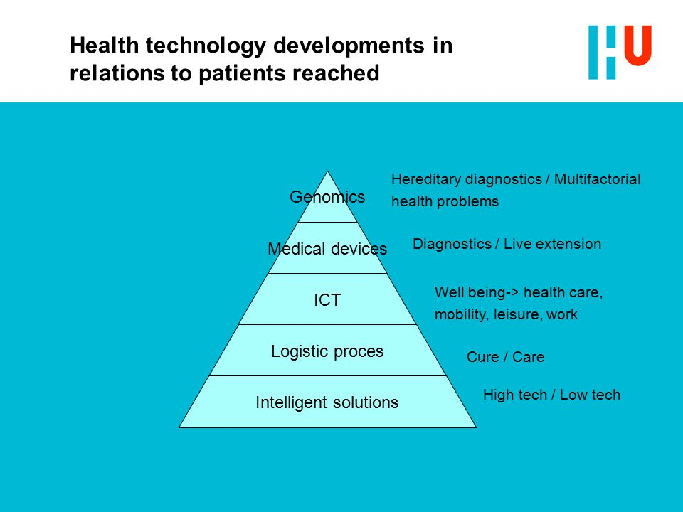Health technology developments in relations to patients reached Genomics Medical devices ICT Logistic proces Intelligent solutions High tech / Low tech Cure / Care Well being-> health care, mobility, leisure, work Diagnostics / Live extension Hereditary diagnostics / Multifactorial health problems
