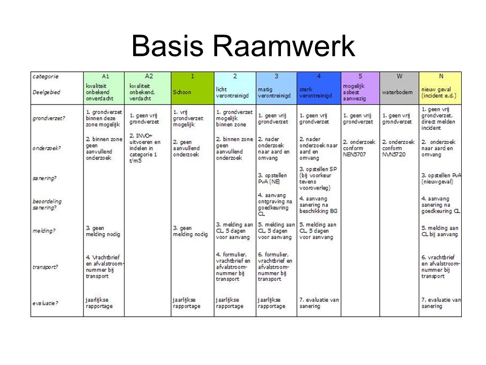 Basis Raamwerk