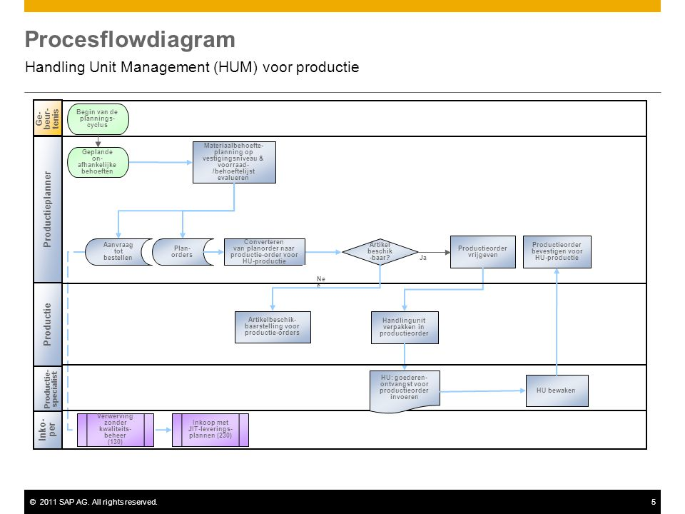 ©2011 SAP AG. All rights reserved.5 Procesflowdiagram Handling Unit Management (HUM) voor productie Ge- beur- tenis Begin van de plannings- cyclus Pro