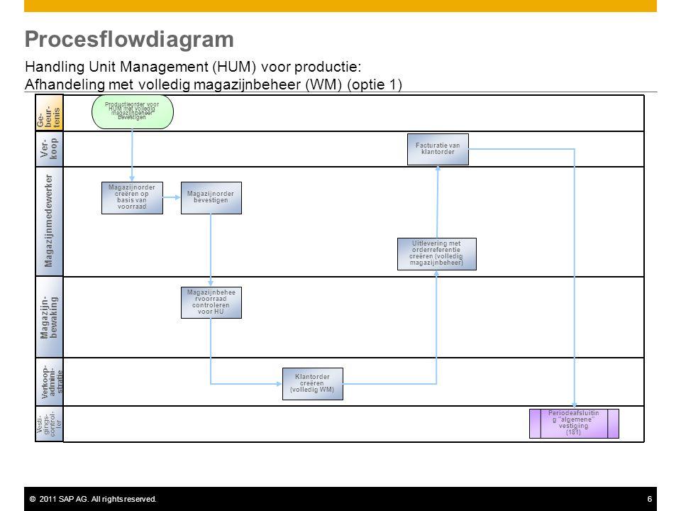 ©2011 SAP AG. All rights reserved.6 Procesflowdiagram Handling Unit Management (HUM) voor productie: Afhandeling met volledig magazijnbeheer (WM) (opt
