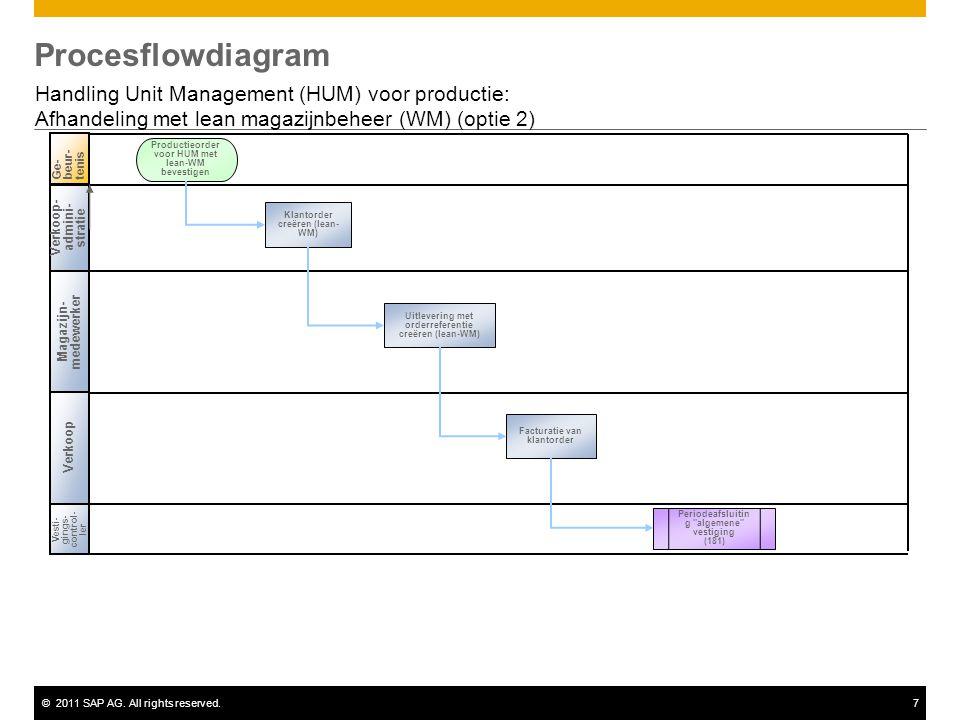 ©2011 SAP AG. All rights reserved.7 Procesflowdiagram Handling Unit Management (HUM) voor productie: Afhandeling met lean magazijnbeheer (WM) (optie 2