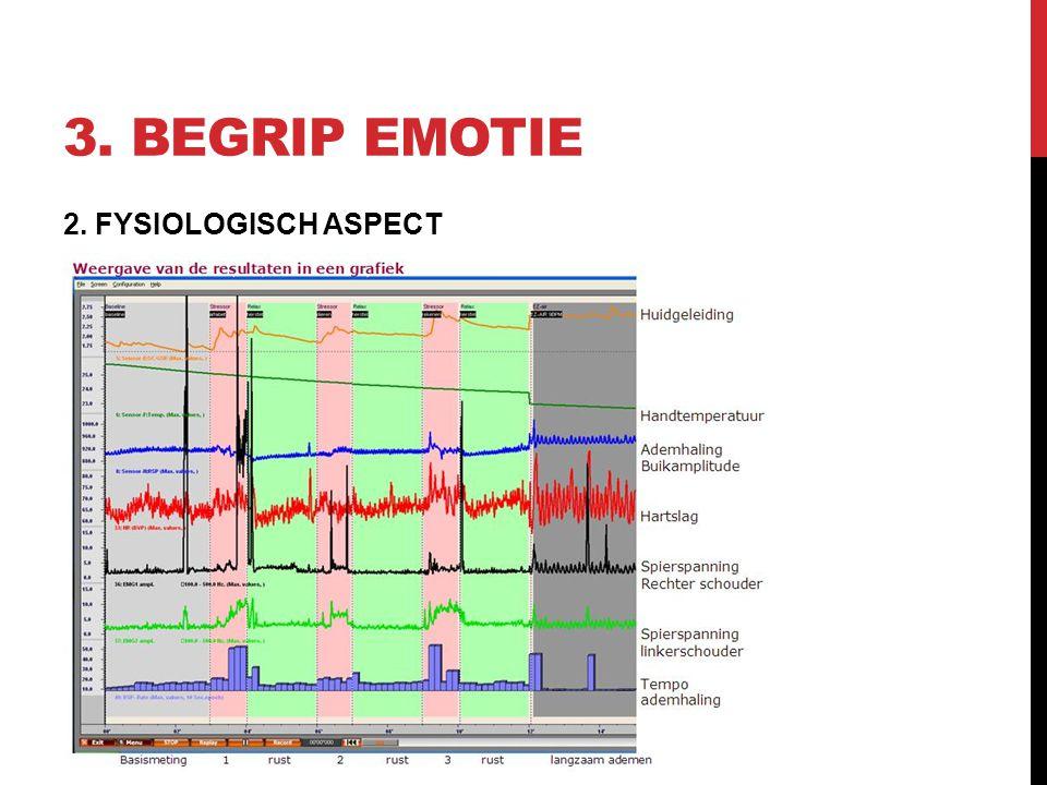 3. BEGRIP EMOTIE 2. FYSIOLOGISCH ASPECT