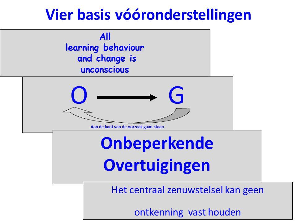 Vier basis vóóronderstellingen All learning behaviour and change is unconscious O G Aan de kant van de oorzaak gaan staan Onbeperkende Overtuigingen H