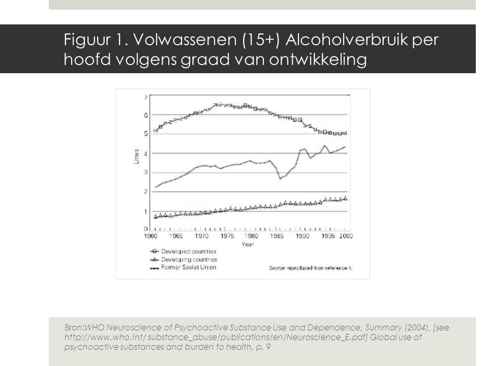 Figuur 1. Volwassenen (15+) Alcoholverbruik per hoofd volgens graad van ontwikkeling Bron:WHO Neuroscience of Psychoactive Substance Use and Dependenc