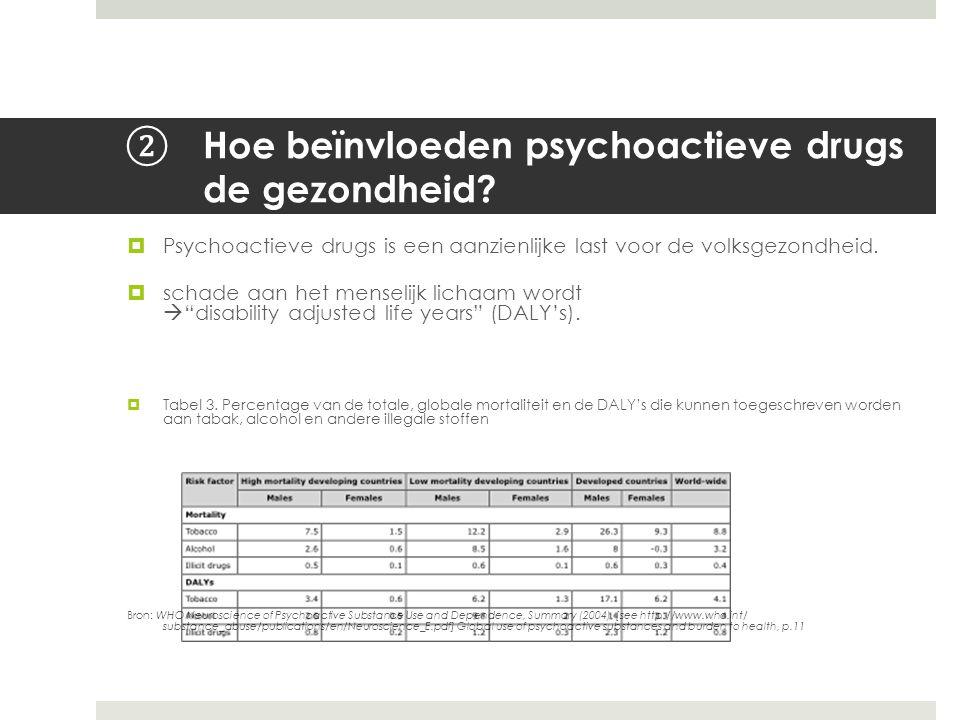 ② Hoe beïnvloeden psychoactieve drugs de gezondheid?  Psychoactieve drugs is een aanzienlijke last voor de volksgezondheid.  schade aan het menselij
