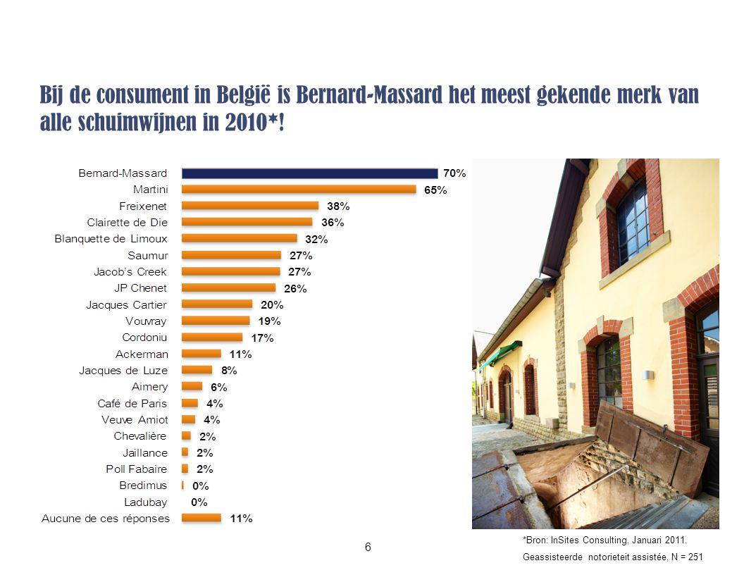 Bij de consument in België is Bernard-Massard het meest gekende merk van alle schuimwijnen in 2010*.
