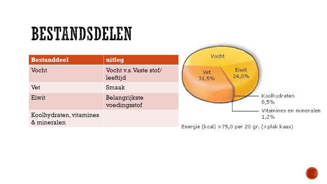 Bestanddeeluitleg VochtVocht v.s. Vaste stof/ leeftijd VetSmaak EiwitBelangrijkste voedingsstof Koolhydraten, vitamines & mineralen