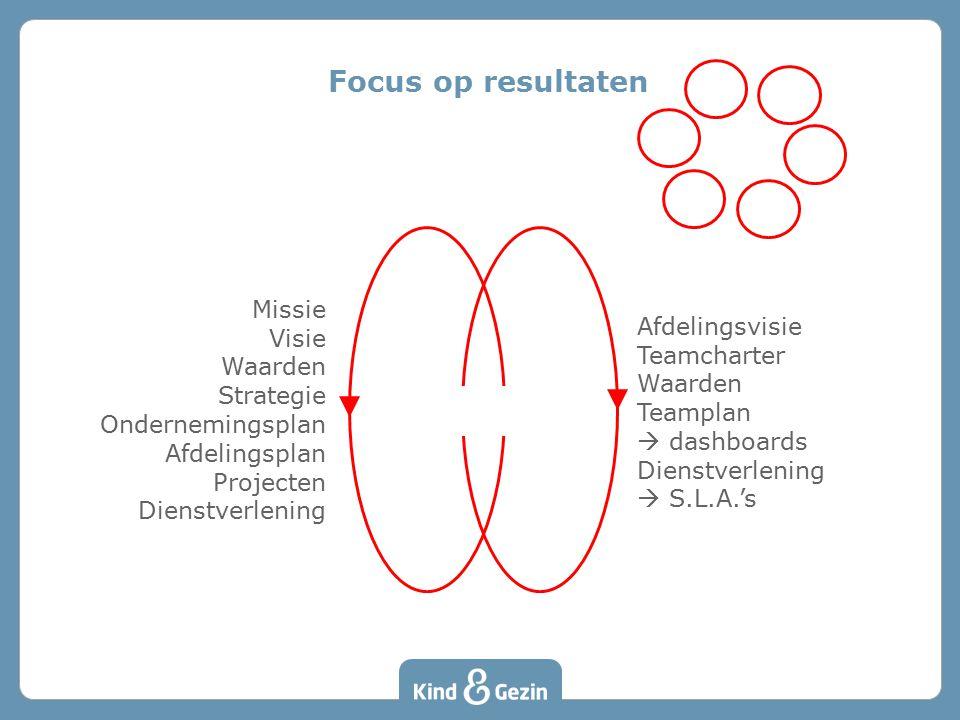 Focus op resultaten Missie Visie Waarden Strategie Ondernemingsplan Afdelingsplan Projecten Dienstverlening Afdelingsvisie Teamcharter Waarden Teampla
