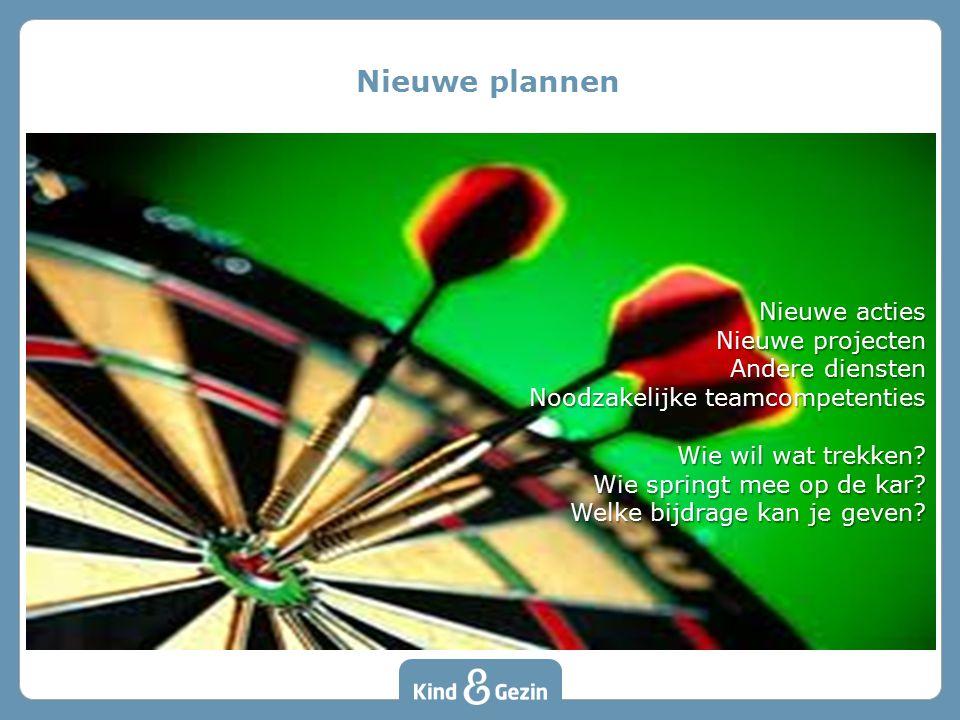 Nieuwe plannen Nieuwe acties Nieuwe projecten Andere diensten Noodzakelijke teamcompetenties Wie wil wat trekken? Wie springt mee op de kar? Welke bij