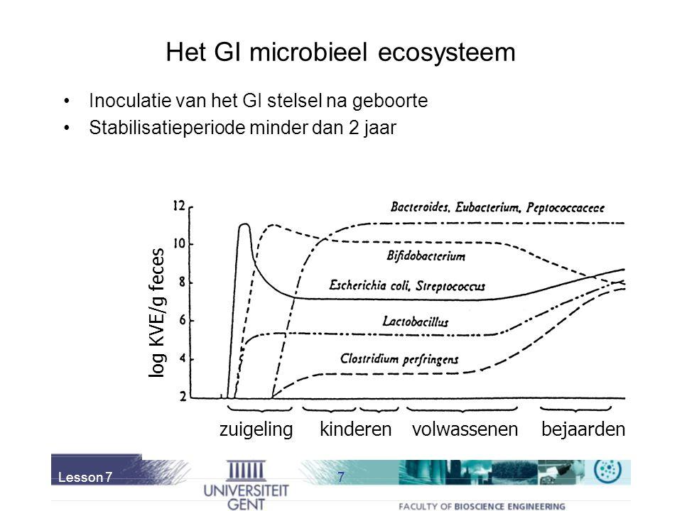 Lesson 77 zuigeling log KVE/g feces kinderenvolwassenenbejaarden Het GI microbieel ecosysteem Inoculatie van het GI stelsel na geboorte Stabilisatieperiode minder dan 2 jaar