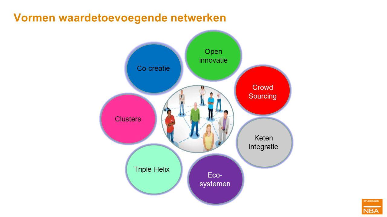 Keten integratie Eco- systemen Co-creatie Crowd Sourcing Open innovatie Clusters Triple Helix Onderwijs Overheid Ondernemingen