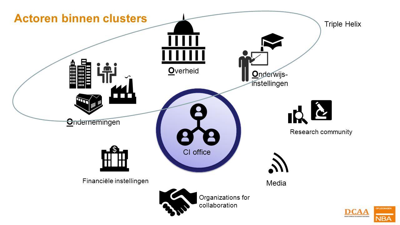 Innovatieveredeling: bloeiende innovaties Overheid (MEO e.a.) Ondernemer Onderwijs Intermediairs Financiers Overige actoren