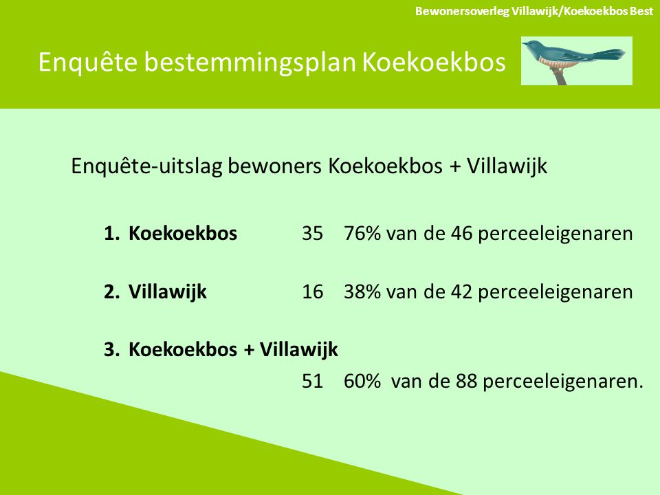 Enquête bestemmingsplan Koekoekbos Bewonersoverleg Villawijk/Koekoekbos Best Enquête-uitslag bewoners Koekoekbos + Villawijk 1.Koekoekbos 35 76% van de 46 perceeleigenaren 2.Villawijk 16 38% van de 42 perceeleigenaren 3.Koekoekbos + Villawijk 51 60% van de 88 perceeleigenaren.