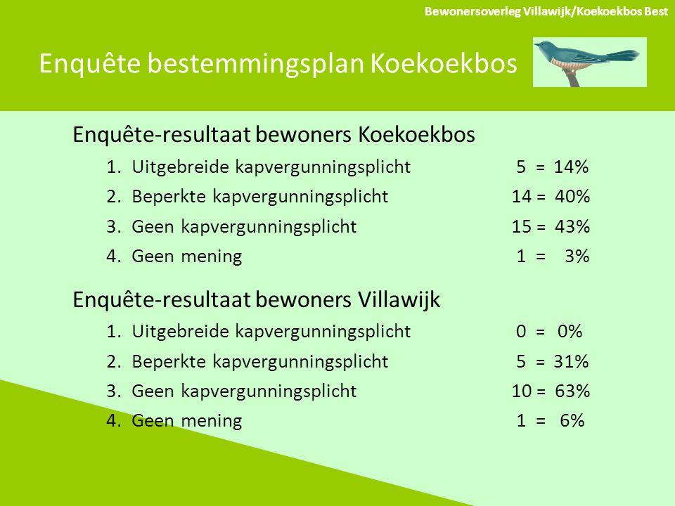 Enquête bestemmingsplan Koekoekbos Bewonersoverleg Villawijk/Koekoekbos Best Enquête-resultaat bewoners Koekoekbos 1.Uitgebreide kapvergunningsplicht 5 = 14% 2.Beperkte kapvergunningsplicht14 = 40% 3.Geen kapvergunningsplicht 15 = 43% 4.Geen mening 1 = 3% Enquête-resultaat bewoners Villawijk 1.Uitgebreide kapvergunningsplicht 0 = 0% 2.Beperkte kapvergunningsplicht 5 = 31% 3.Geen kapvergunningsplicht 10 = 63% 4.Geen mening 1 = 6%