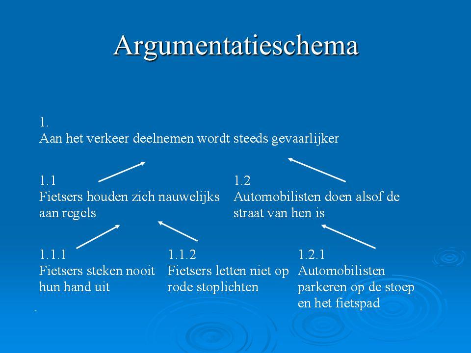 Argumentatieschema