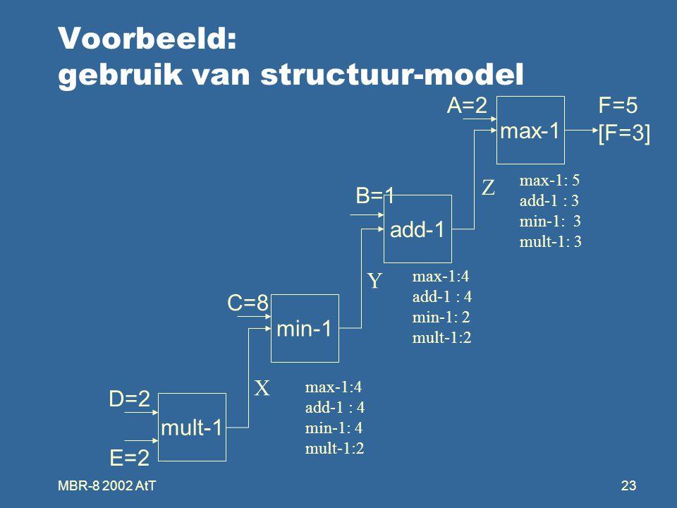 MBR-8 2002 AtT23 Voorbeeld: gebruik van structuur-model max-1 add-1 min-1 mult-1 D=2 E=2 C=8 B=1 A=2F=5 [F=3] Z Y X max-1:4 add-1 : 4 min-1: 4 mult-1:2 max-1:4 add-1 : 4 min-1: 2 mult-1:2 max-1: 5 add-1 : 3 min-1: 3 mult-1: 3