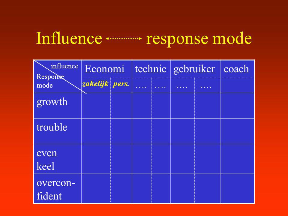Influence response mode influence Response mode Economitechnicgebruikercoach growth trouble even keel overcon- fident zakelijkpers. ….