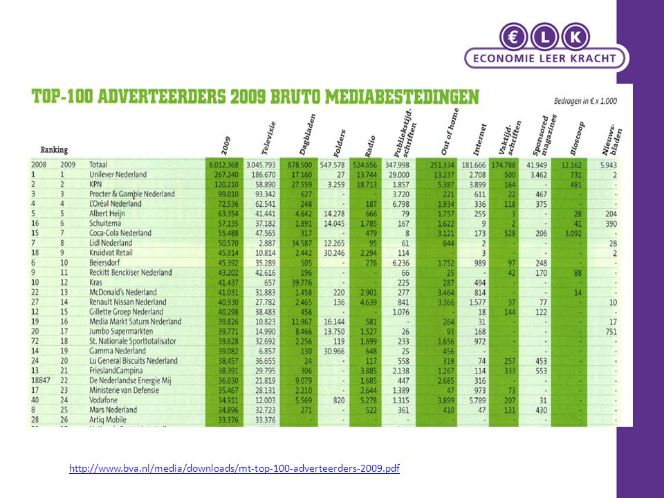 http://www.bva.nl/media/downloads/mt-top-100-adverteerders-2009.pdf