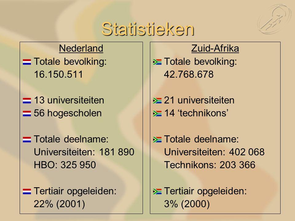 Statistieken Nederland Totale bevolking: 16.150.511 13 universiteiten 56 hogescholen Totale deelname: Universiteiten: 181 890 HBO: 325 950 Tertiair opgeleiden: 22% (2001) Zuid-Afrika Totale bevolking: 42.768.678 21 universiteiten 14 'technikons' Totale deelname: Universiteiten: 402 068 Technikons: 203 366 Tertiair opgeleiden: 3% (2000)