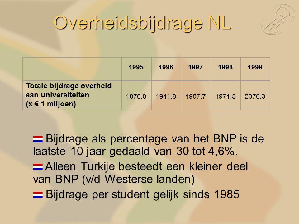 19951996199719981999 Totale bijdrage overheid aan universiteiten (x € 1 miljoen) 1870.01941.81907.71971.52070.3 Bijdrage als percentage van het BNP is de laatste 10 jaar gedaald van 30 tot 4,6%.