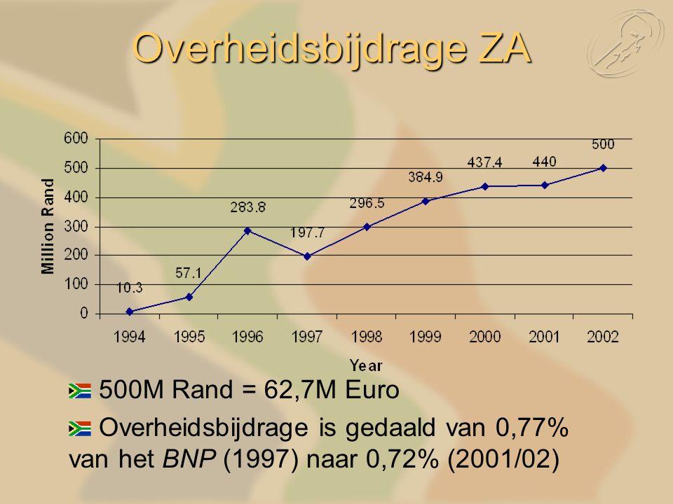 500M Rand = 62,7M Euro Overheidsbijdrage is gedaald van 0,77% van het BNP (1997) naar 0,72% (2001/02) Overheidsbijdrage ZA
