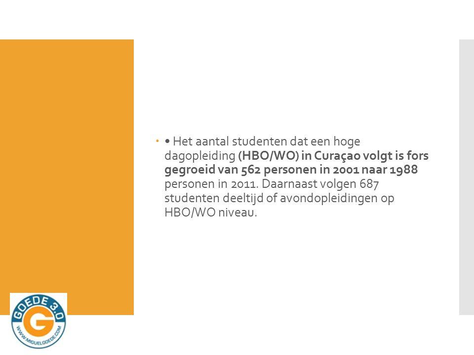  Het aantal studenten dat een hoge dagopleiding (HBO/WO) in Curaçao volgt is fors gegroeid van 562 personen in 2001 naar 1988 personen in 2011.